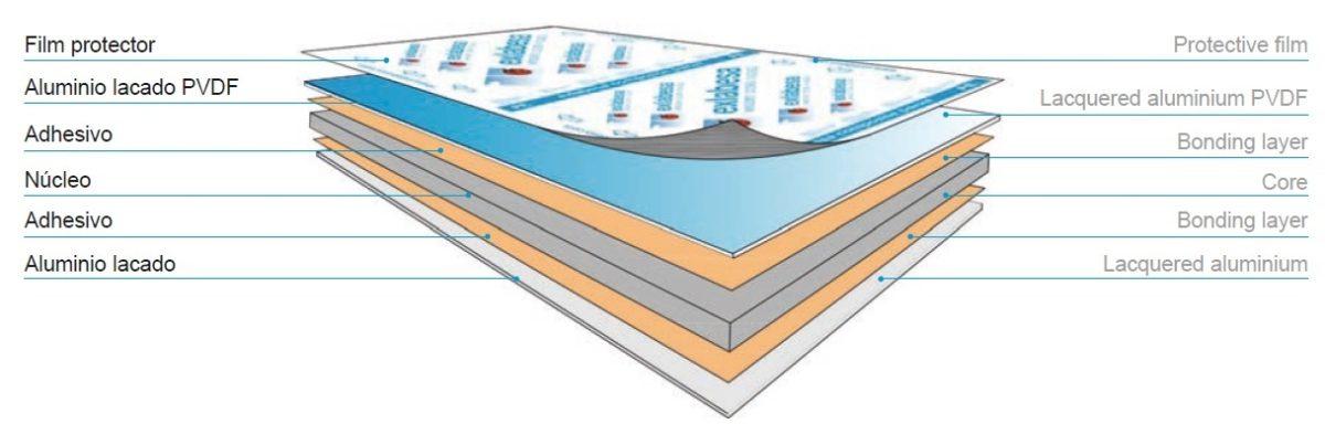 Los Paneles Composite de Aluminio